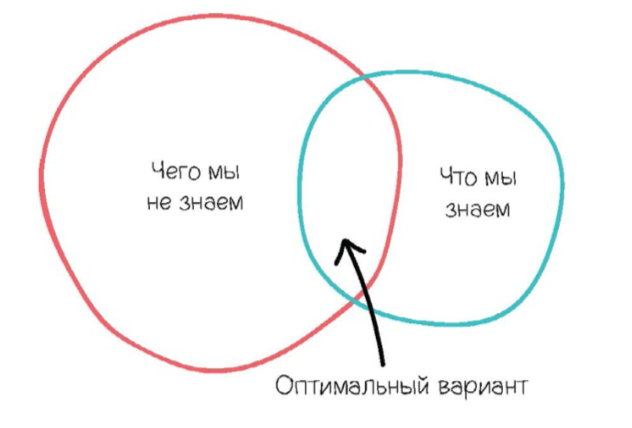 Диаграмма венна секс любовь